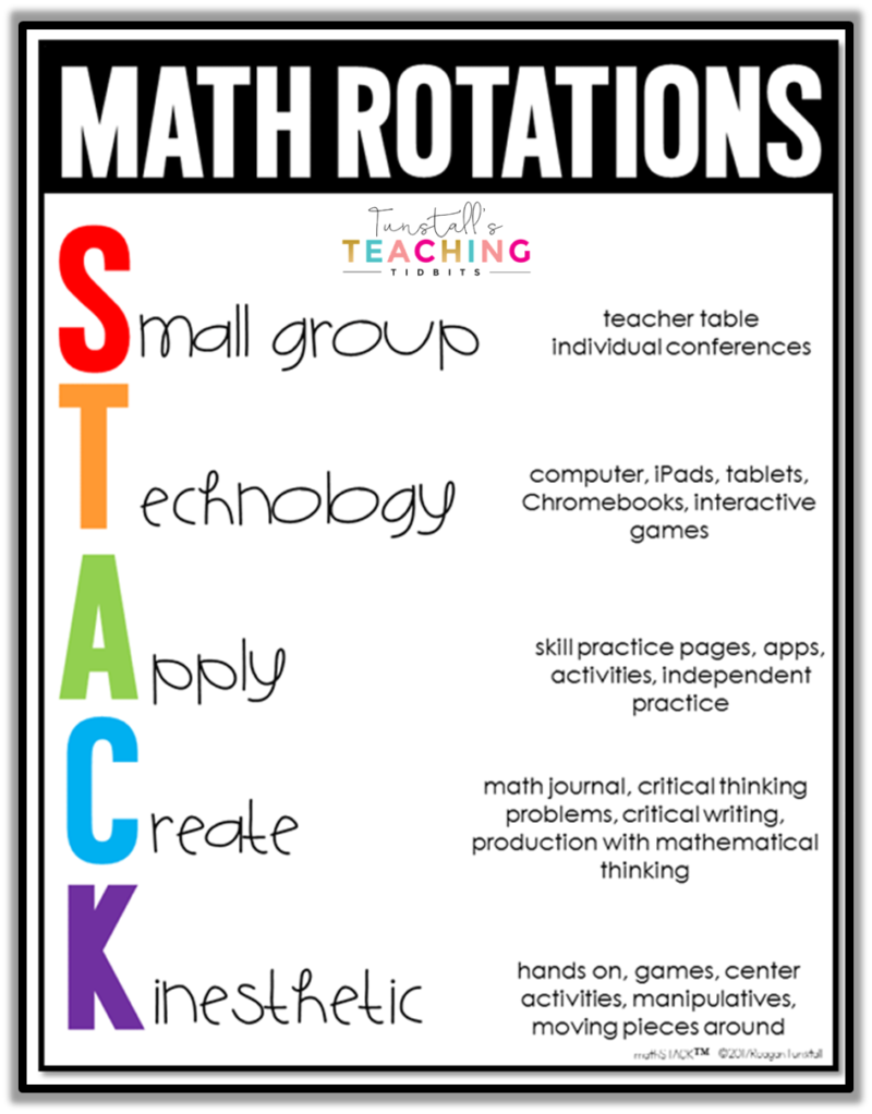 """Guided Math Resources for kindergarten, first grade, second grade, third grade, and fourth grade. Take the confusion out of planning the perfect guided math schedule. Read about the components of guided math and which resources to use for each component. To learn more about """"Guided Math Resources"""", visit www.tunstallsteachingtidbits.com"""